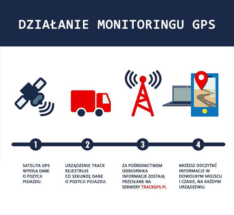 Monitoring gps Warszawa monitorowanie pojazdów gps